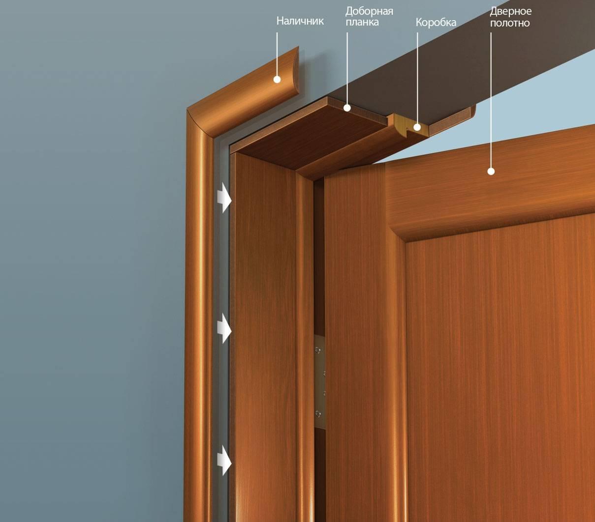 Дверной проём и его стандартные размеры