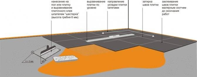 Технология укладки плитки на стену: основные этапы работ