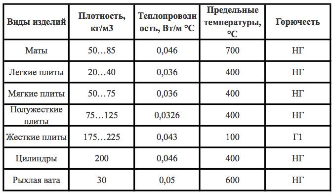 Как выбрать утеплитель: сравниваем свойства эппс и минваты