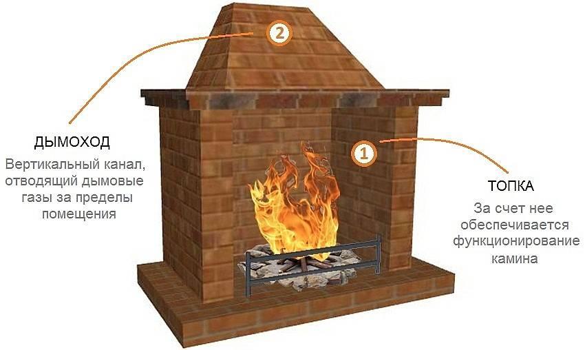 Секреты выбора дымохода для печи-камина. виды. какой лучше?