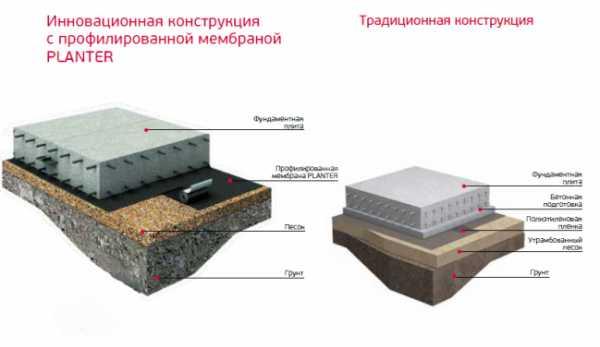 Функциональное значение фундаментной подушки, назначение и виды - самстрой - строительство, дизайн, архитектура.