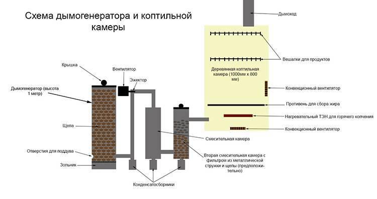 Как изготовить генератор дыма для холодного копчения?
