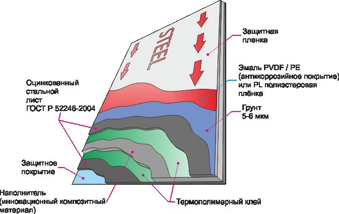 Фасад из цсп: особенности материала и способ монтажа | mastera-fasada.ru | все про отделку фасада дома