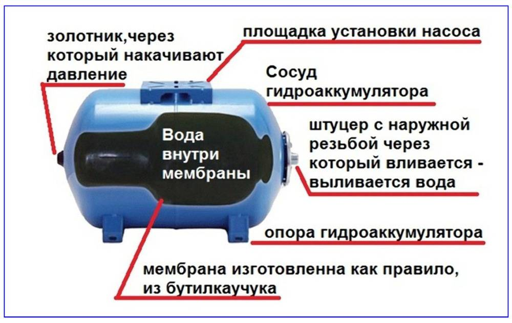 Для чего нужен гидроаккумулятор, принцип действия и рекомендации по выбору