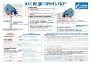 Как провести газ в частный дом - порядок действий и советы