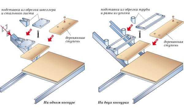 Удобная металлическая лестница своими руками: чертежи и расчеты