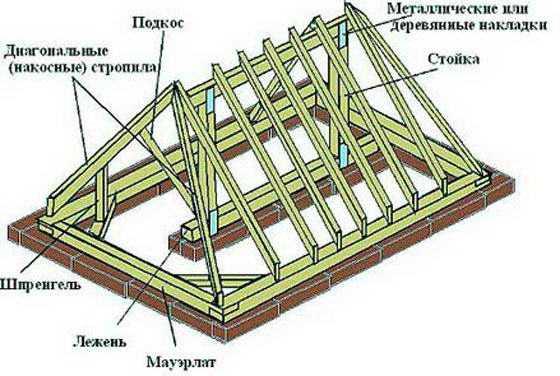 Трехскатная крыша сделать самому своими руками: устройство и расчеты