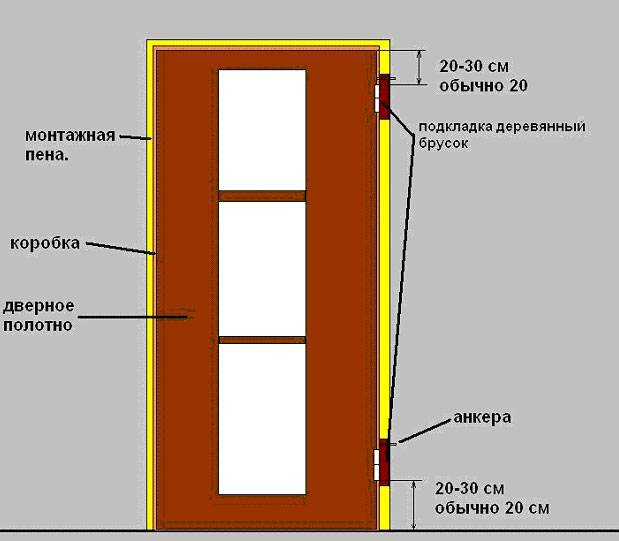 Как собрать и установить дверную коробку своими руками