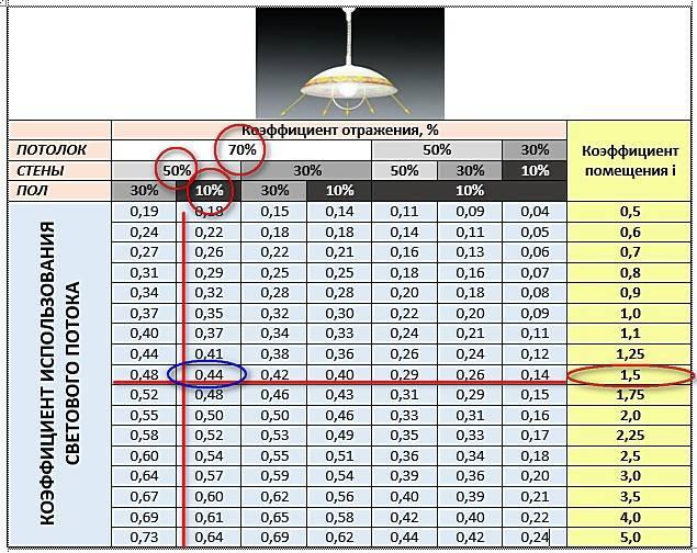 Расчёт освещения помещения по площади, характеристики и нормы
