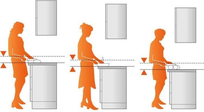 Размеры и формы кухонного стола - правила и фото