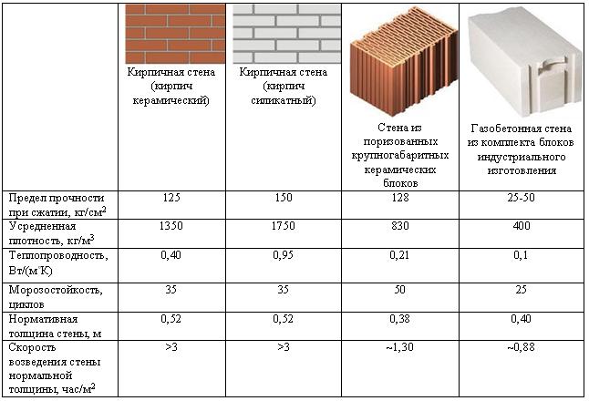 Белый силикатный кирпич: размер по стандарту, габариты обыкновенного стандартного кирпича в сантиметрах
