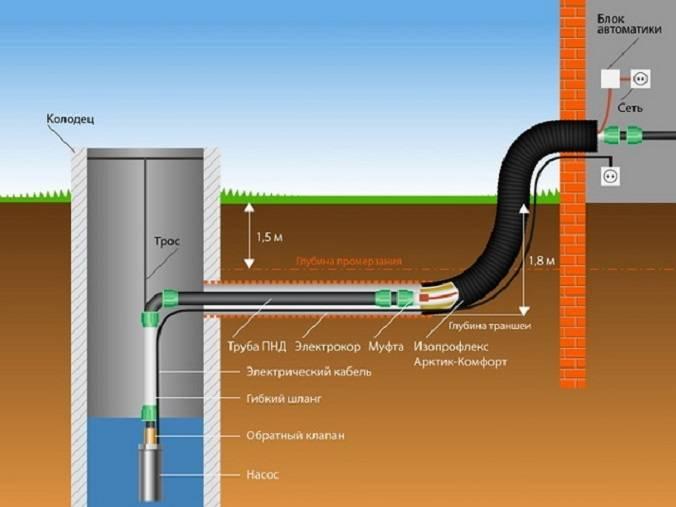 Как подключить гребенки для водоснабжения в коллекторы правильно