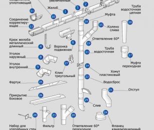 Водосливные системы для кровли: виды, разбор типовых элементов, расчет и правила монтажа