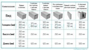 Размеры газоблока и как выбрать габариты газобетона для строительства самостоятельно.
