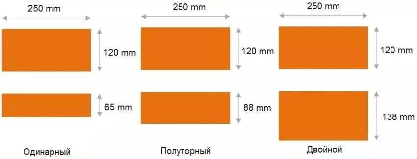 Вес кирпича красного полнотелого 250х120х65 за куб - всё о кирпиче