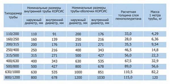 Диаметр металлических труб: таблица стандартных внутренних и наружных диаметров стальных и железных труб
