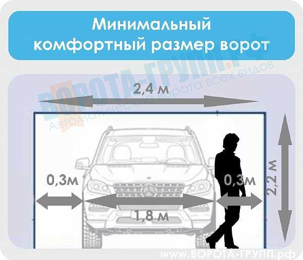 Оптимальные размеры обычного гаража на 1 машину