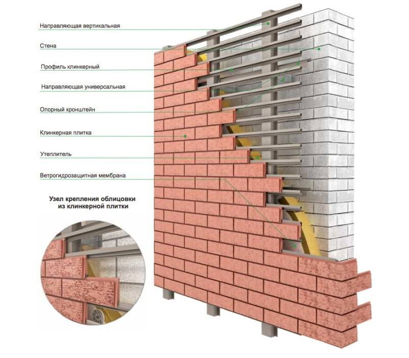 Фасадная клинкерная плитка – альтернатива кирпичной облицовке