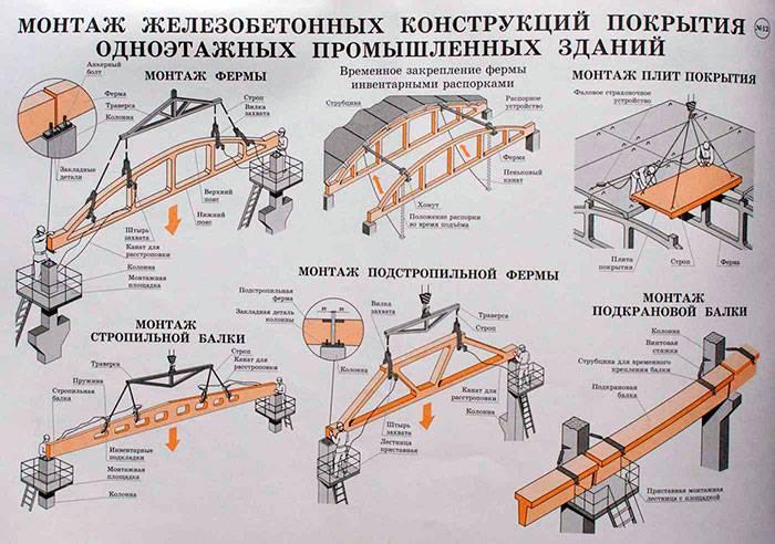 Опоры железобетонные лэп: конструкции, методы монтажа