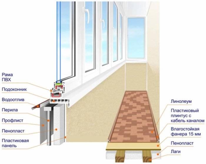 Дизайн балкона 2021 — новинки, как обустроить, 200+ самых лучших идей