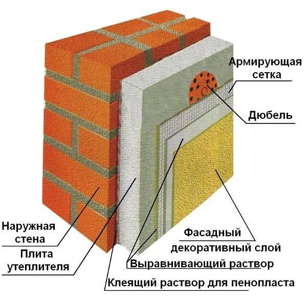 Утепление стен пенопластом: выбор материалов и способа, расчет, монтаж, крепление