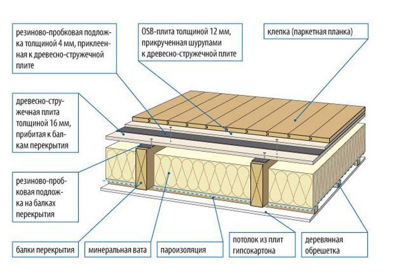 Современные материалы для звуко- и шумоизоляции пола в квартире