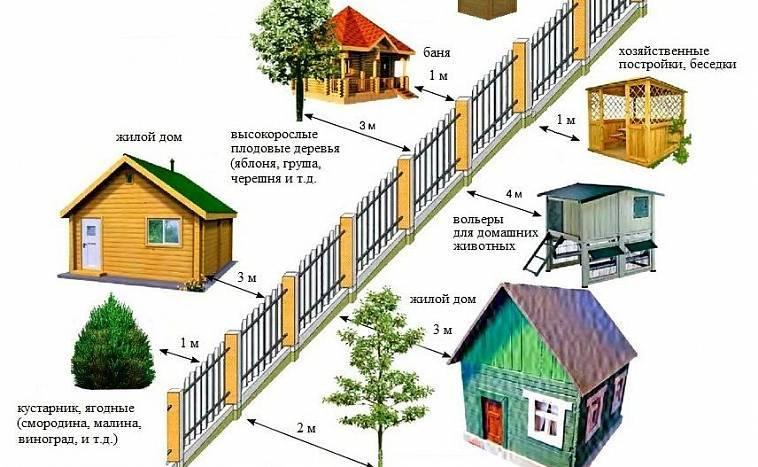 На каком расстоянии от забора можно строить дом – рассмотрение СНиП и не только
