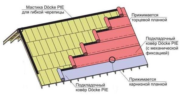 Укладка подкладочного ковра под гибкую черепицу, монтаж, нужен ли ковер, зачем нужен, материал, какой лучше.
