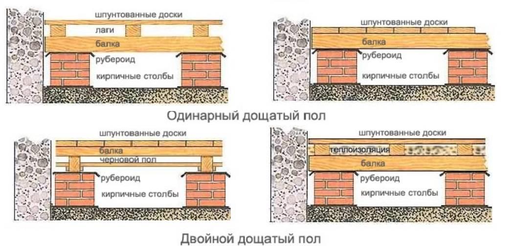 Полы в частном доме: выбор материала и как делать
