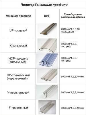 Какой поликарбонат лучше для теплицы: размеры листов, свойства, толщина, отзывы, ширина материала, фото, видео
