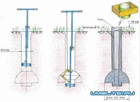 Строительство фундаментов по технологии тисэ