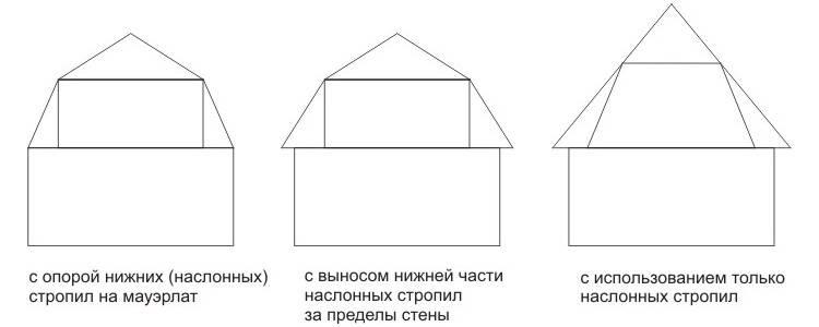 Как сделать четырехскатную крышу своими руками, как правильно посчитать площадь покрытия, как построить и рассчитать кровлю, фотографии и видео