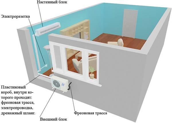 Как правильно разместить один кондиционер в одно-, двух- и трёхкомнатной квартире