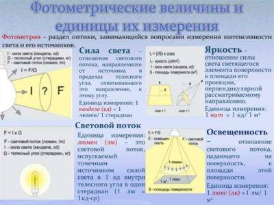 Нормы освещения в детском саду: требования | 1posvetu.ru