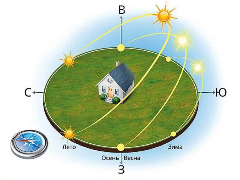 Как расположить теплицу в огороде. правильная установка теплицы по сторонам света: инструкция и фото.