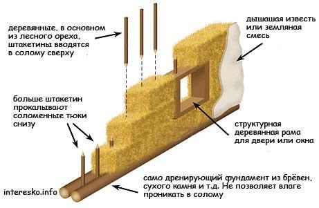 Технология утепления стен опилками с золой, известью, цементом, соломой и глиной