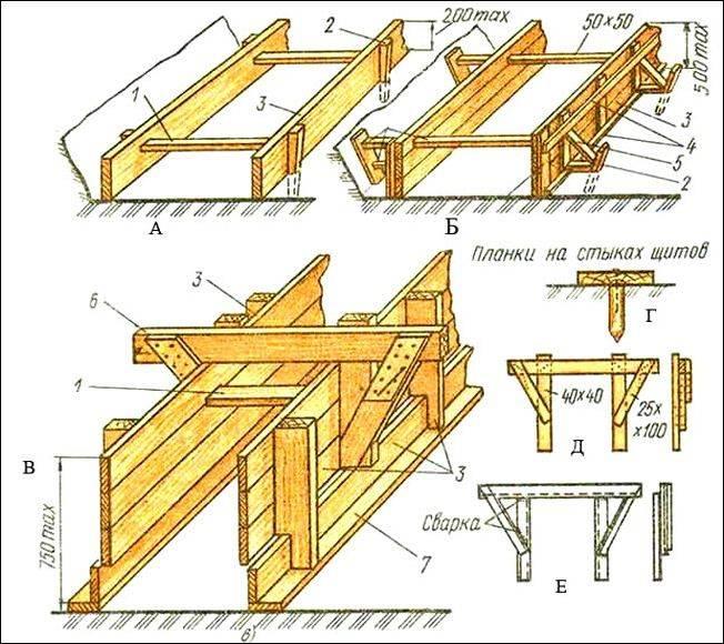 Столбчатый фундамент: пошаговая инструкция своими руками