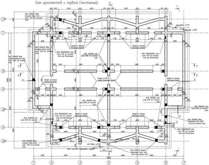 Ленточный фундамент: типы и виды, технология выполнения работ