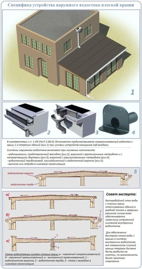 Устройство водостока с крыши: скатной и плоской