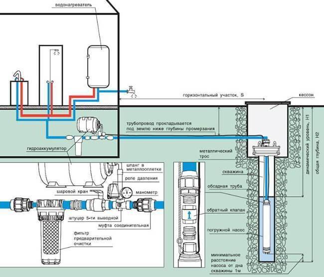 Водоснабжение частного дома. центральное, автономное. плюсы