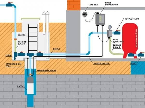 Гидроаккумулятор для систем водоснабжения: виды, модели, цены