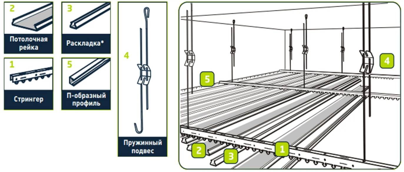 Реечный металлический потолок: монтаж подвесного потолка из металлических панелей, металл, стальной реечный потолок