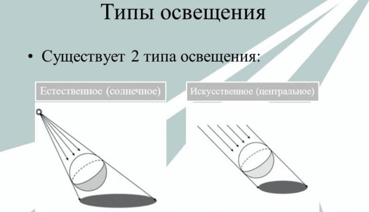 Калькулятор количества светодиодных светильников