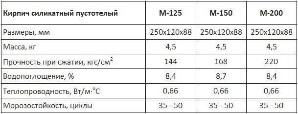 Силикатный кирпич: стандартные размеры, характеристики, свойства
