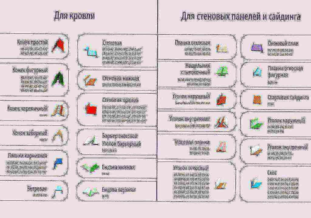 Доборные элементы для кровли из металлочерепицы: виды, размеры и цены