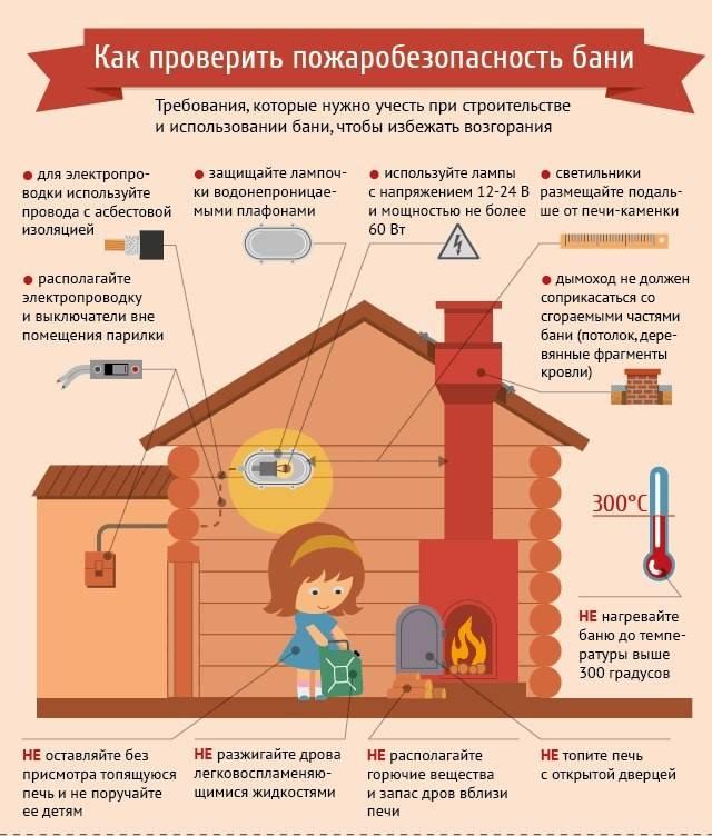 Действия при пожаре в квартире: инструкция и порядок мероприятий