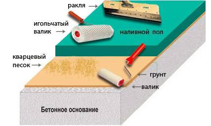 Наливной пол нивелир: характеристики, цены, как выбрать, расход на 1 м2