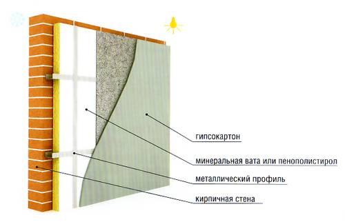 Пошаговая инструкция по утеплению деревянных и кирпичных стен изнутри минватой плюс гипсокартон
