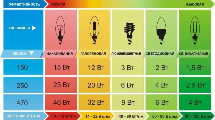 Какие существуют нормы освещенности на территориях дворов
