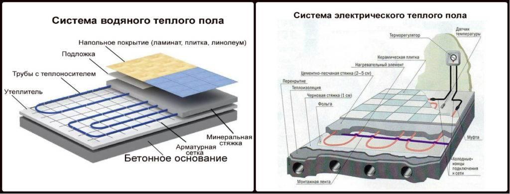 7 видов теплого пола электрического, под плитку, ламинат, линолеум, в стяжку